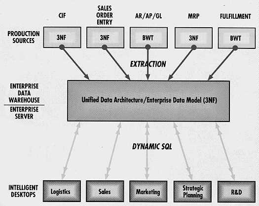 data warehousing term paper